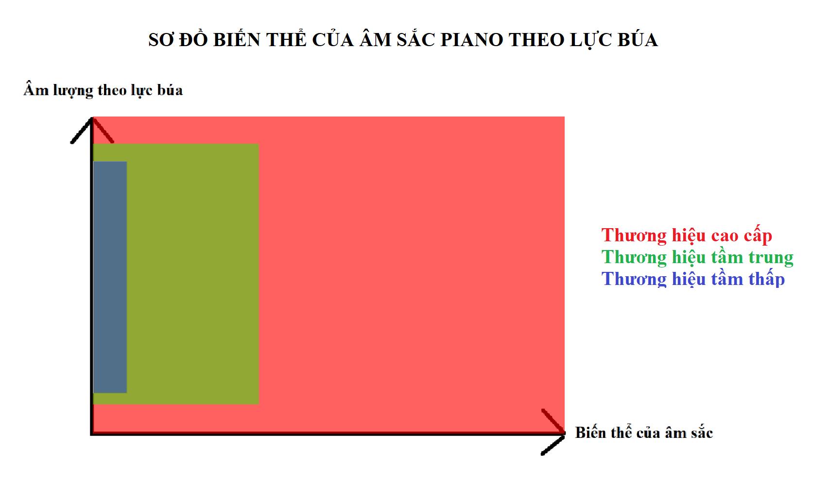 Màu sắc âm của piano