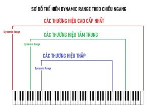 Dynamic Range của piano